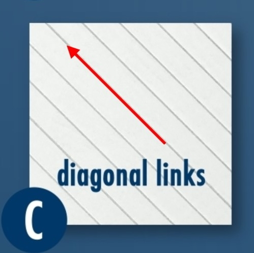diagonal-links
